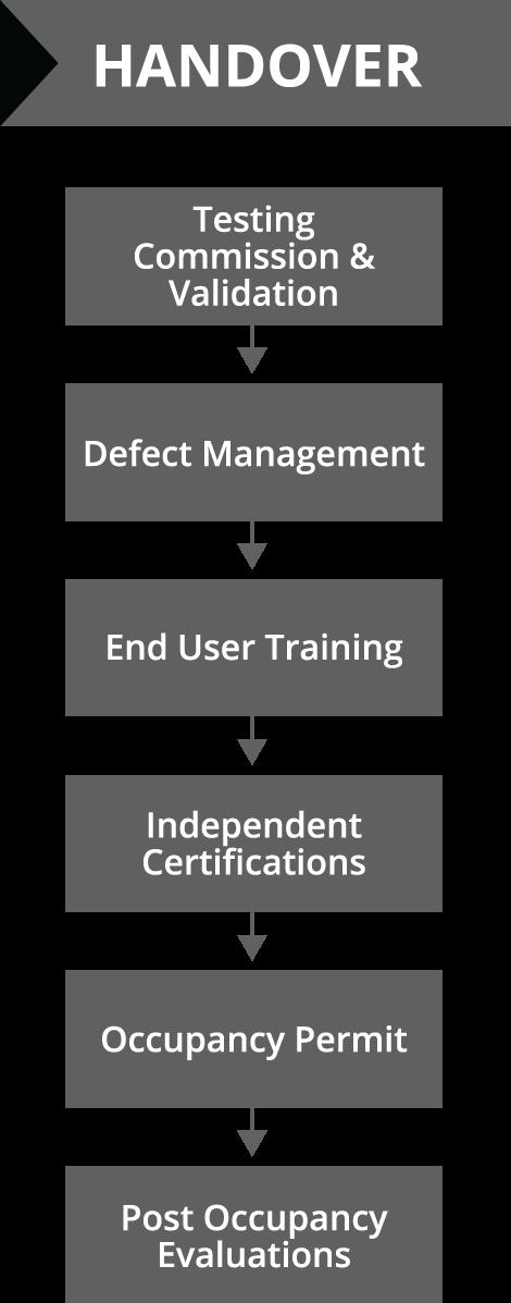 Process- Handover