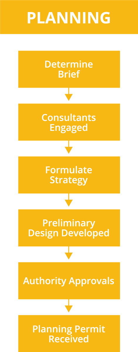 Process - Planning
